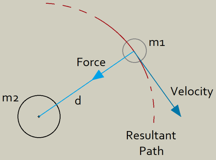 Gravity blog